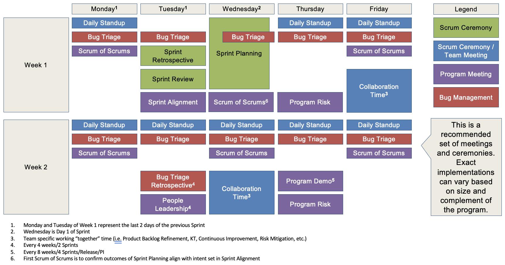 Agile Delivery Playbook - Program Ceremonies Meeting Schedule