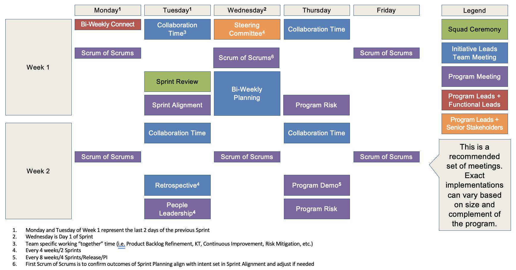 Agile Delivery Playbook - Program Leadership Meeting Schedule