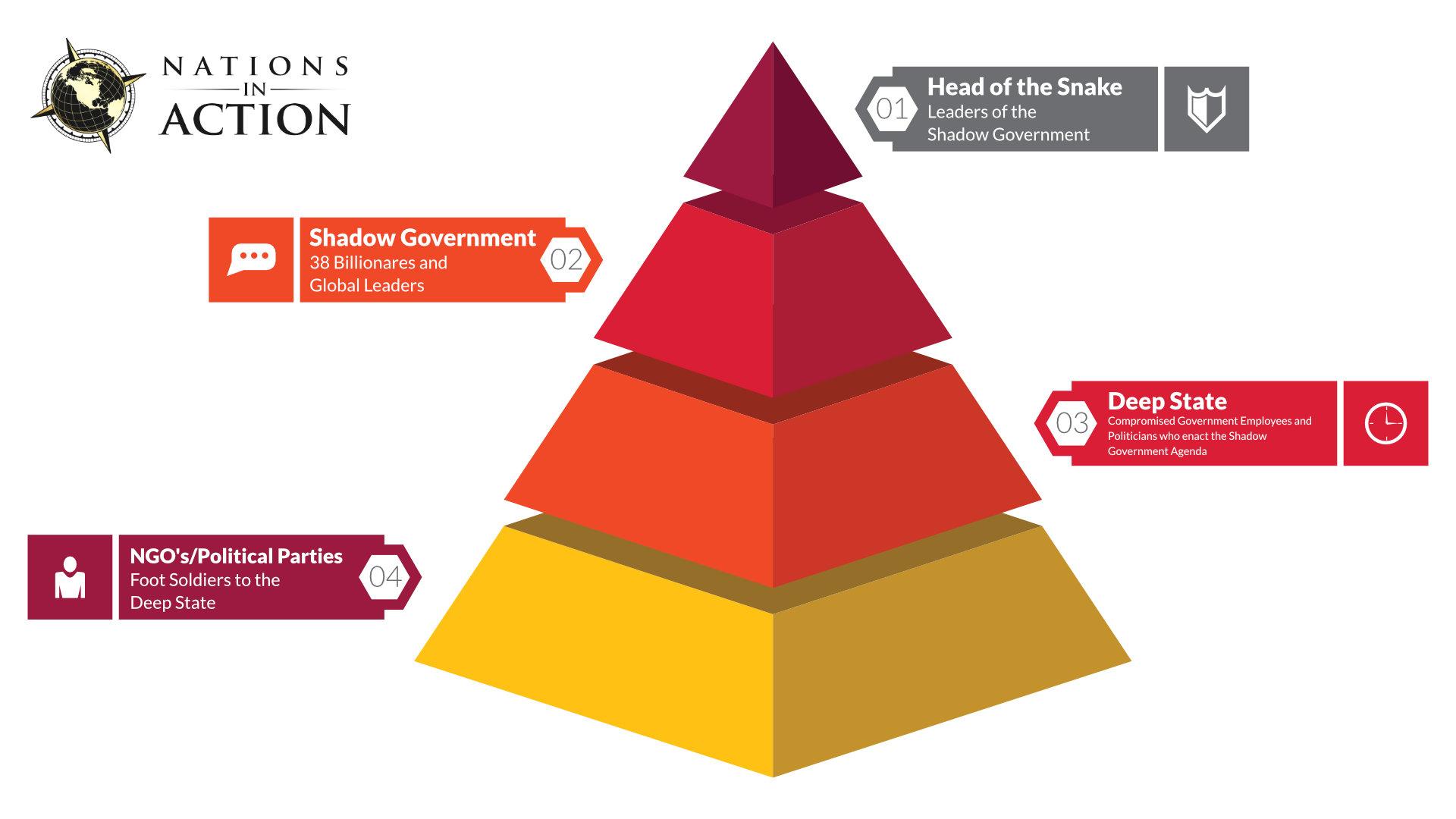 NIA Pyramid Chart 02