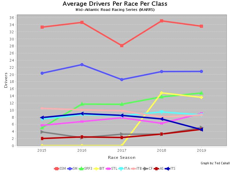 Marrspoints Statistics and Graphs: Average Drivers per Class per Season