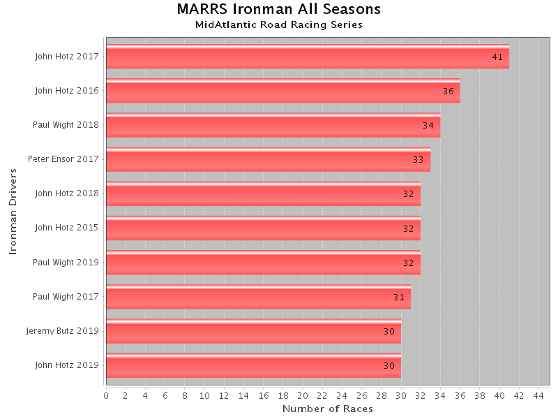 Marrspoints Statistics and Graphs: Top 10 Ironman Drivers across the last five seasons