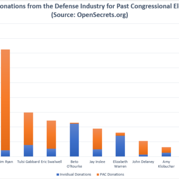 Which 2020 Democrats Take Money From the Arms Industry?