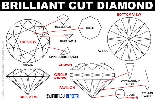 Brilliant-Cut-Diamonds