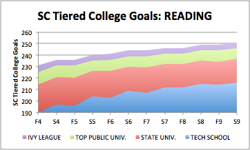 Tiered College Goals: Reading