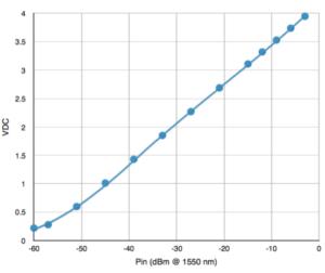 NRT-150 calibration curve