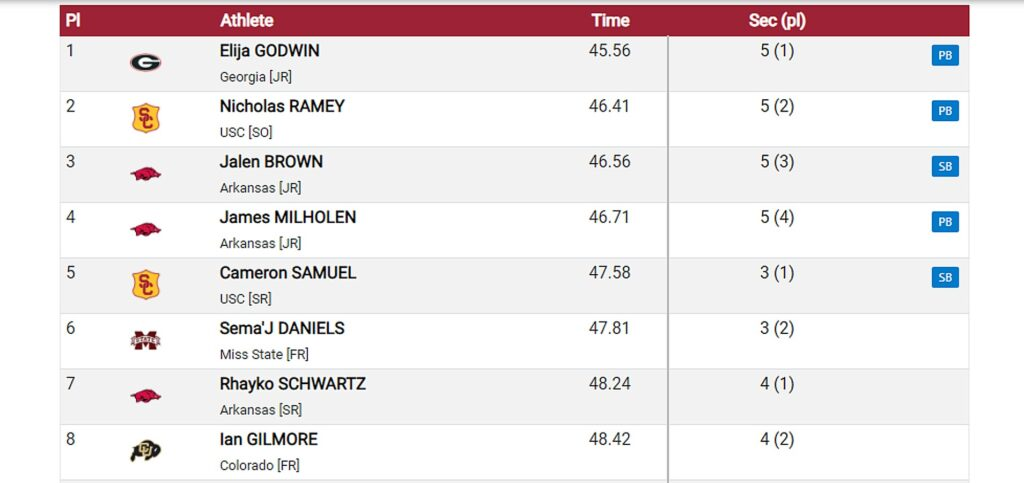 Razorback Invitational men's 400m