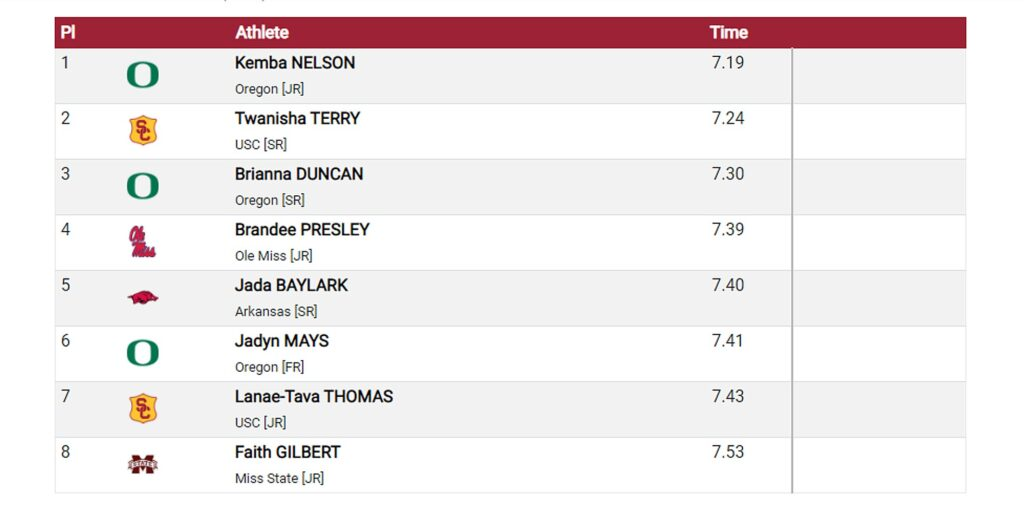 Razorback Invitational women's 60m