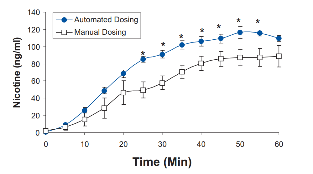 Impact of Automated Vs Manual Dosing in Rodents