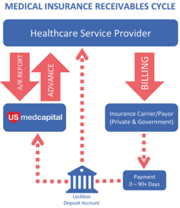 medical insurance receivables payment cycle