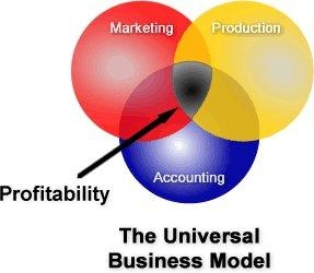 545-businessmodel