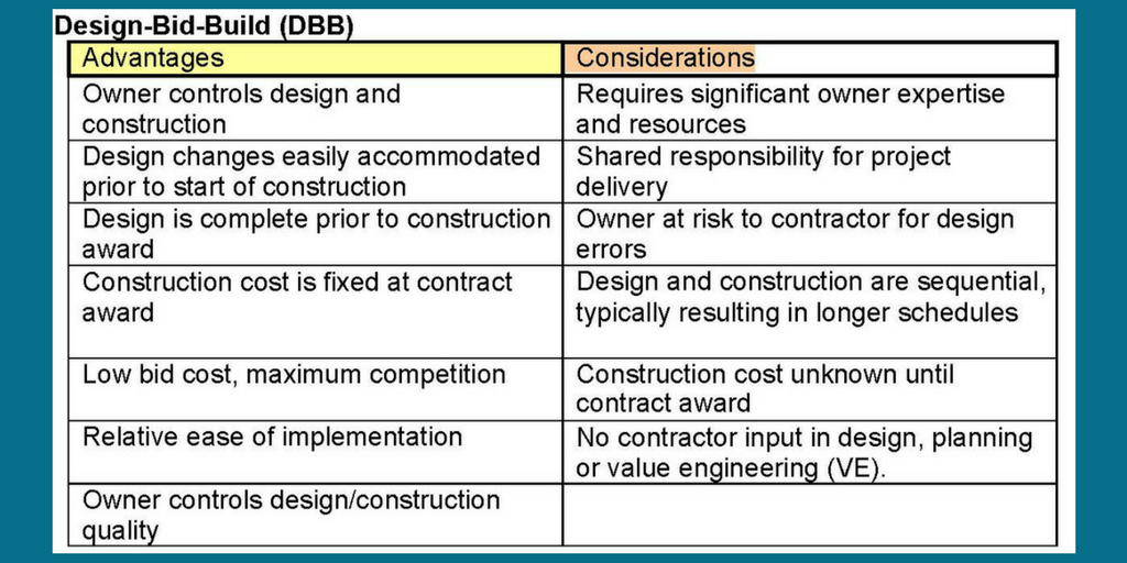Design-Bid-Build Method   Pros and Cons   Cooper & Company