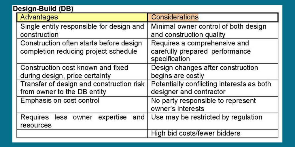 Design-Build Method   Pros and Cons   Cooper & Company