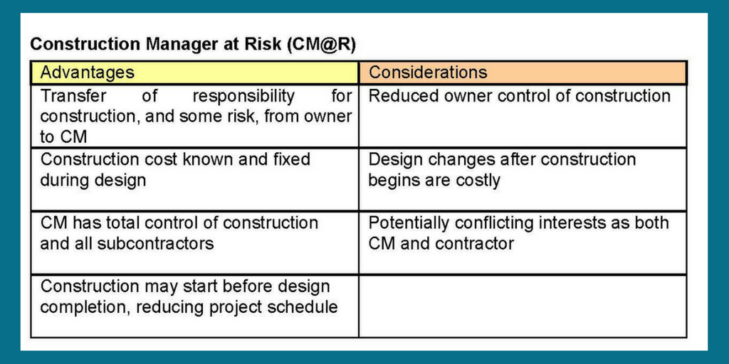 Construction Manager at Risk   Delivery Method   Cooper & Company