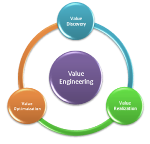 Value Engineering Process