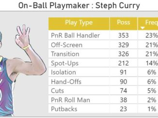off ball playmakers