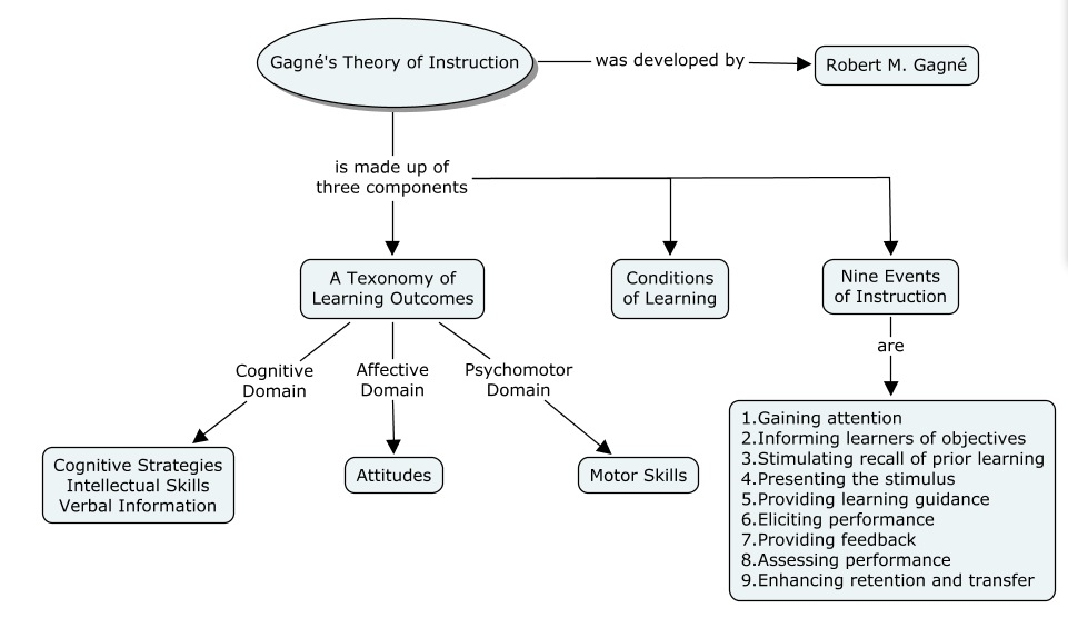 The role of Gagne's Theory of Instruction in instructional design