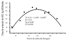 Tasa de crecimiento de pasto según oferta de forraje ( Nativao)