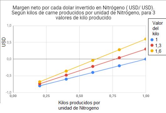 Análisis económico fertilización Nitrogenada