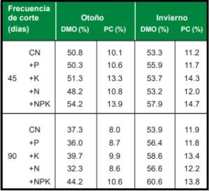 Calidad del forraje segun fertilización