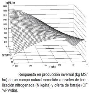 Respuesta al Nitrogeno Boggiano et al.