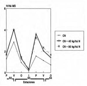 Respuesta estacional al agregado de Nitrogeno