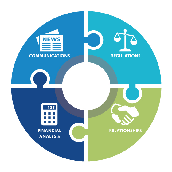 Investor relations skills: Communications, Regulations, Financial Analysis, Relationships