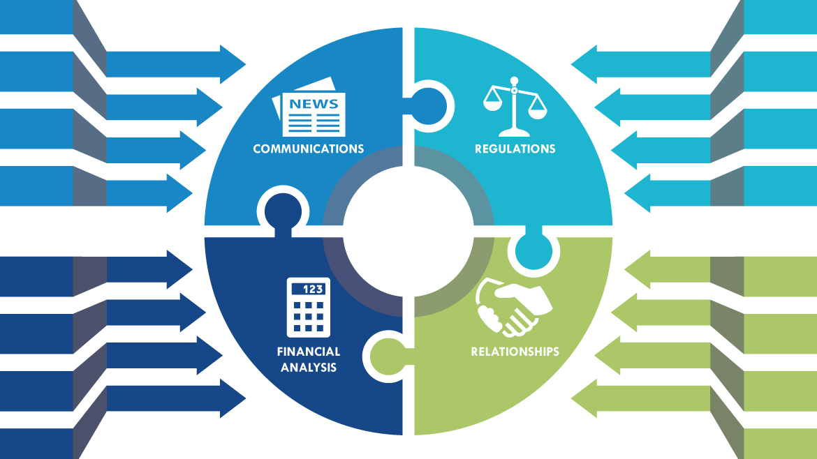 Communications, Regulations, Financial Analysis, Relationships