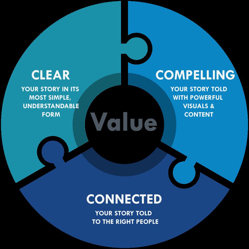 A Framework to Enhance Shareholder Value