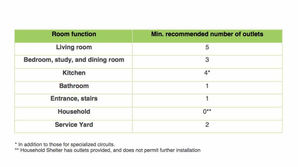 Table of recommended number of outlets per type of room.