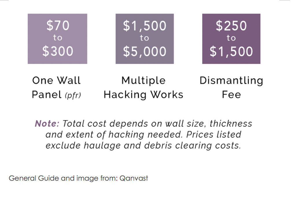 One wall panel costs $70 to $300; multiple hacking works cost $1500 to $5000; dismantling fee costs $250 to $1500.