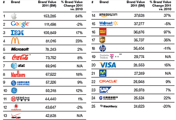 25-most-valuable-brands