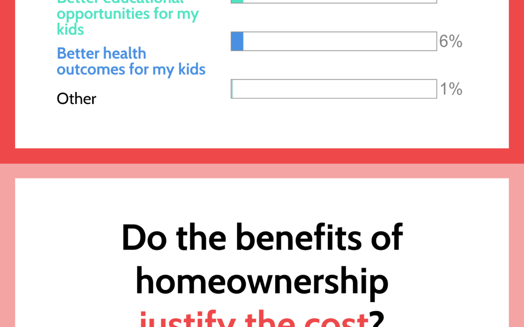 Home ownership poll results