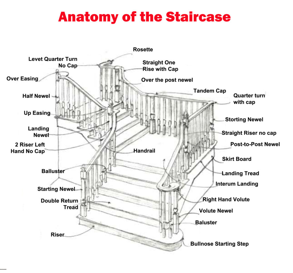 The Anatomy of the Staircase