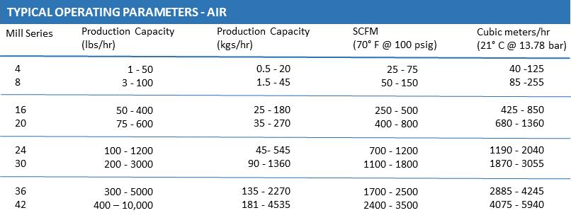 Micro-Jet Operating Parameters