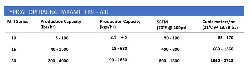 Roto-Jet Operating Parameters