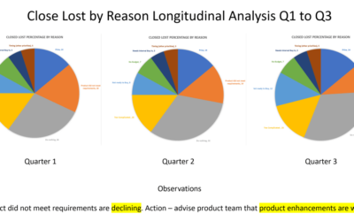 Closed Lost Analysis and why it's critical to Sales and Product Management