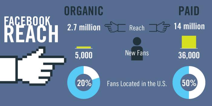build market share   FacebookReach