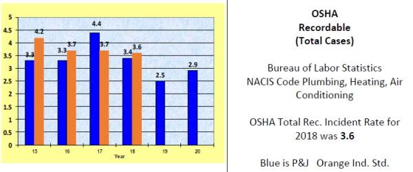 OSHA Rec Cases