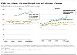 Pew Wage Gap Chart - 2016