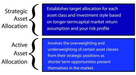 asset allocation2.1