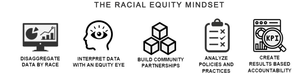 Racial Equity Mindset Framework