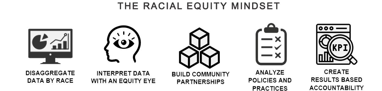Racial Equity Mindset
