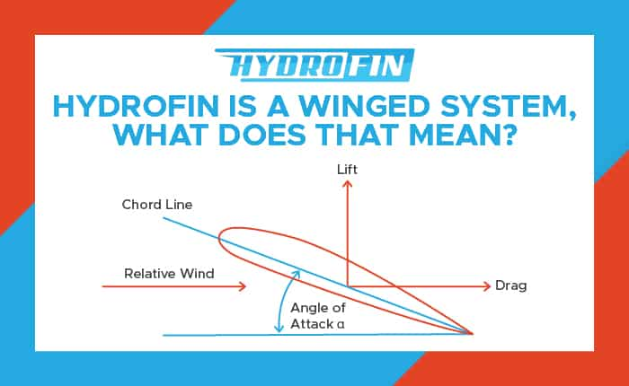 Hydrofin is a winged system, what does that mean?