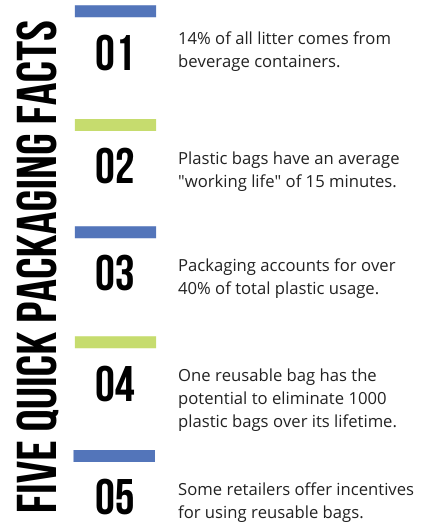 Packaging Infographics