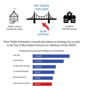 PEF funds the gap graphic