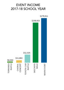 Event Income bar chart