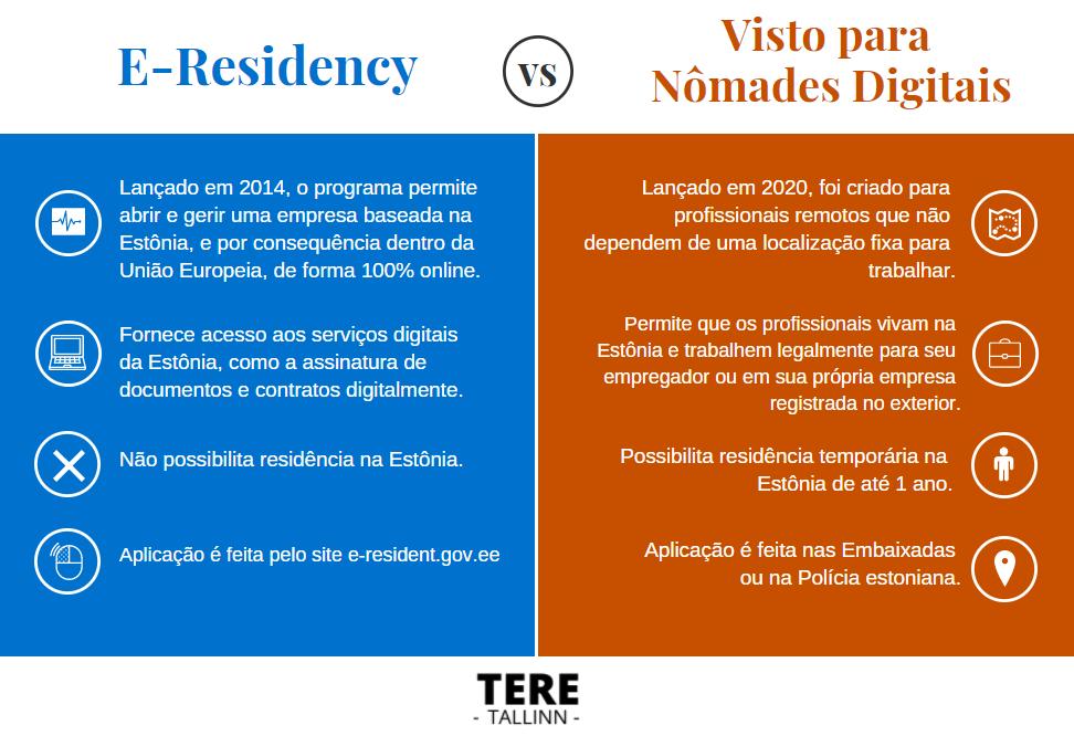 diferenças visto para nomades digitais e e-residency na estonia