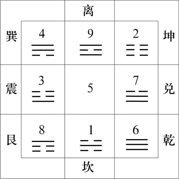 洛书九宫图