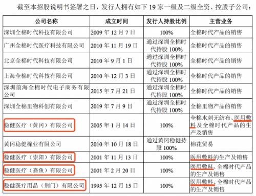 数据来源:稳健医疗在2020年1月提交的招股书