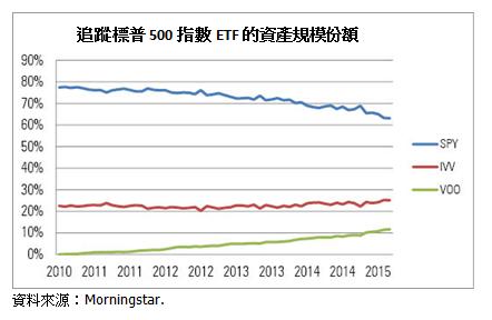 SPY的资产规模逐年下滑